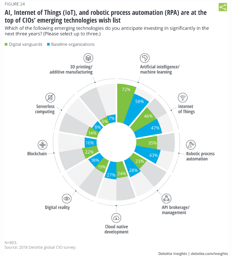 Technologies émergentes - Source Deloitte
