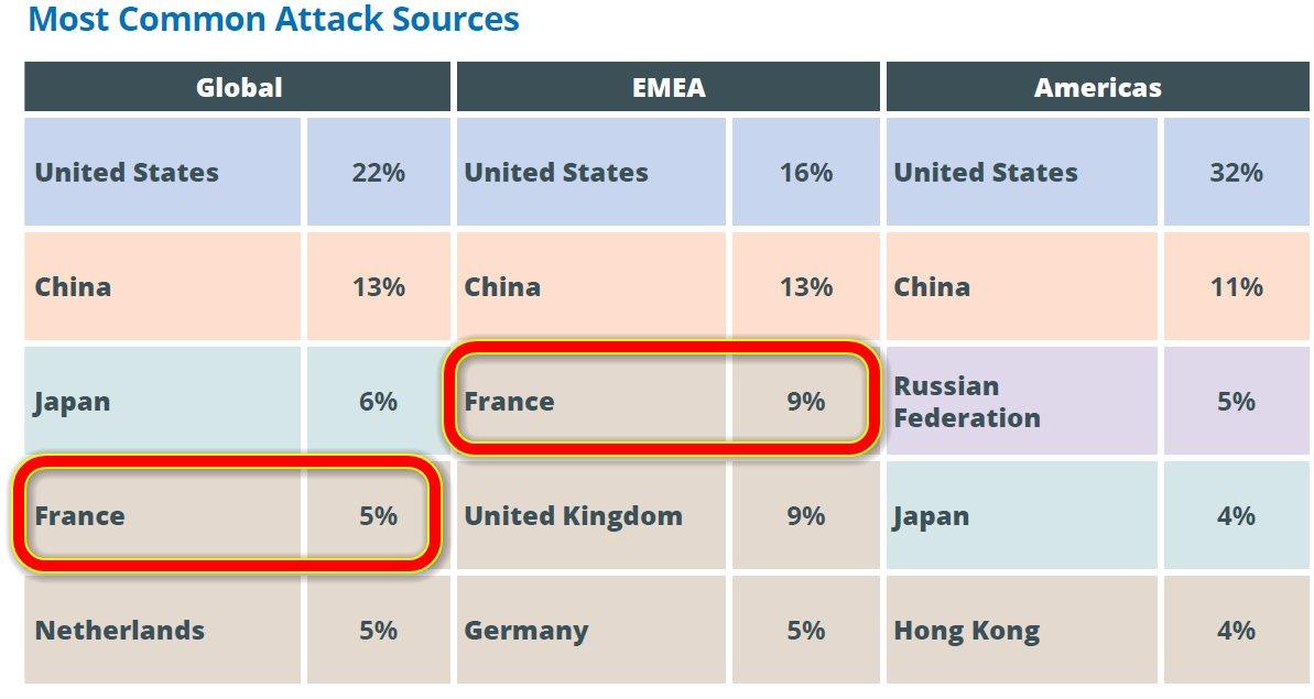 Principaux pays sources d'attaques