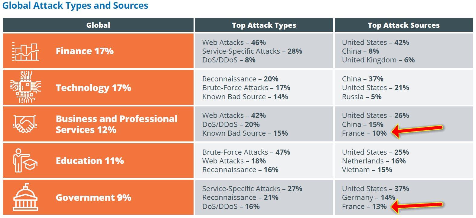 Les pays spurces d'attaques par secteur d'activité
